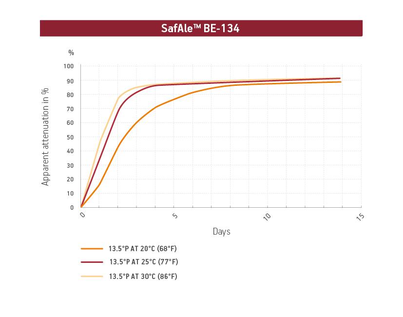 Kinetics SafAle BE 134